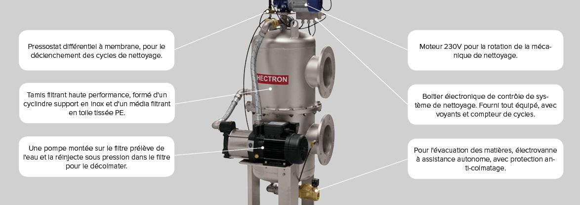 Fonctionnement filtres à eau autonettoyant Gamme AS